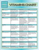 Vitamins Chart (Speedy Study Guide) - Speedy Publishing LLC